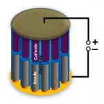 <b>Smallest Battery Built in a Nanowire</b>