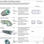 Nano Surgeons - newtechnologynews.com